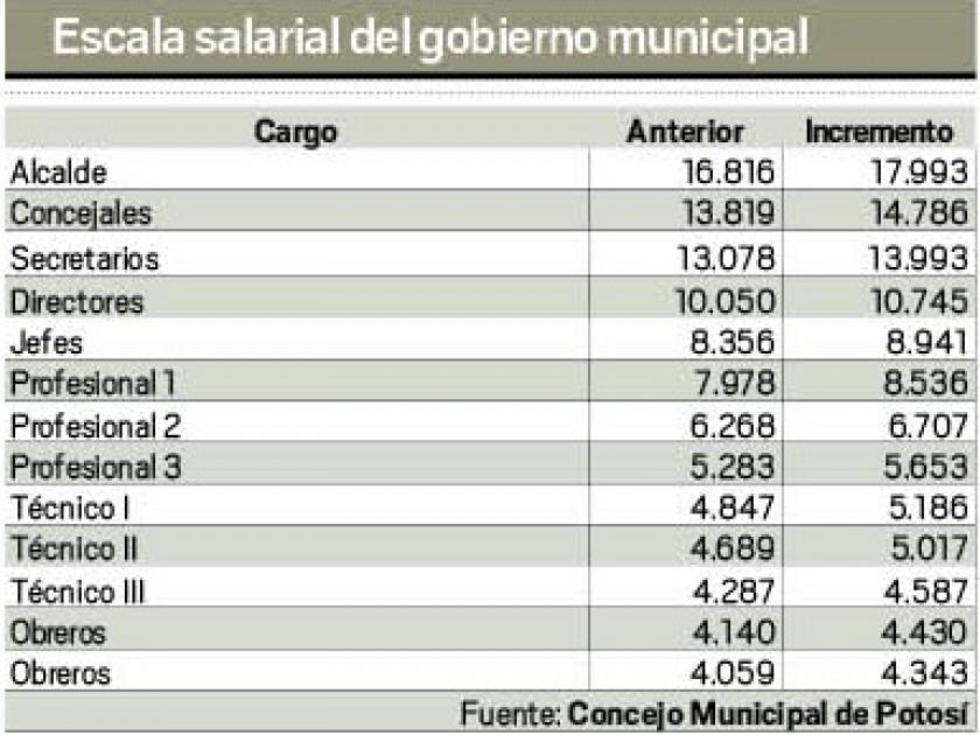 Escala salarial del gobierno municipal