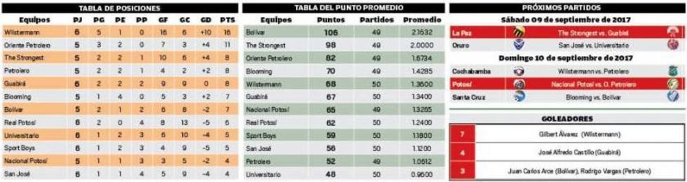 La tabla de posiciones