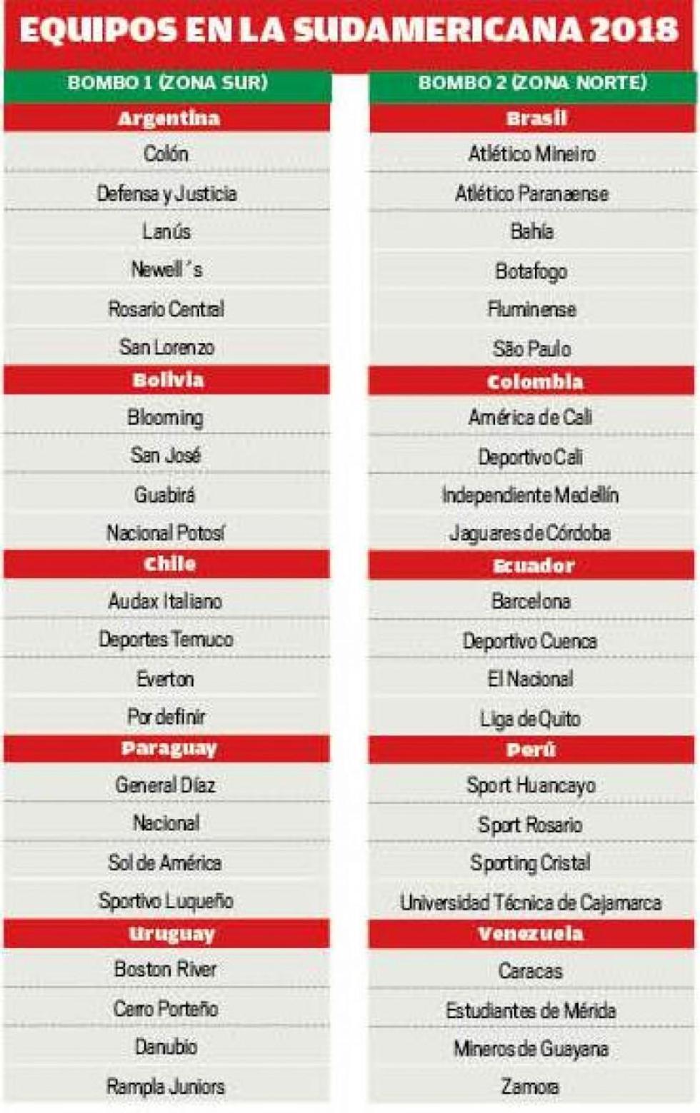 Equipos en la sudamericana 2018
