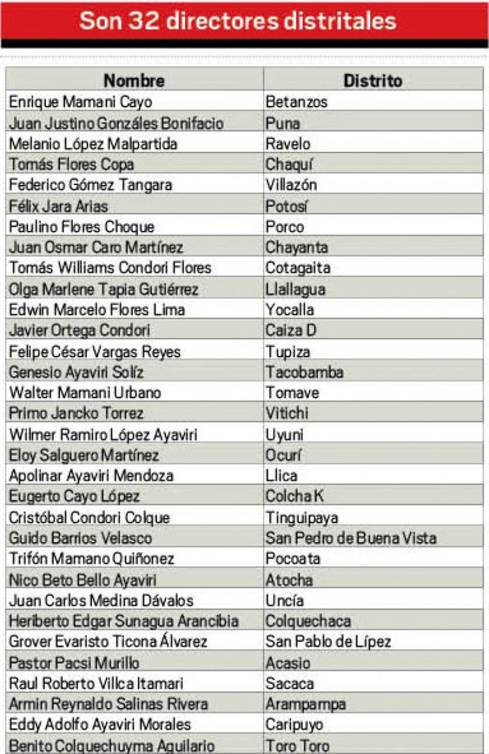 32 Directores distritales