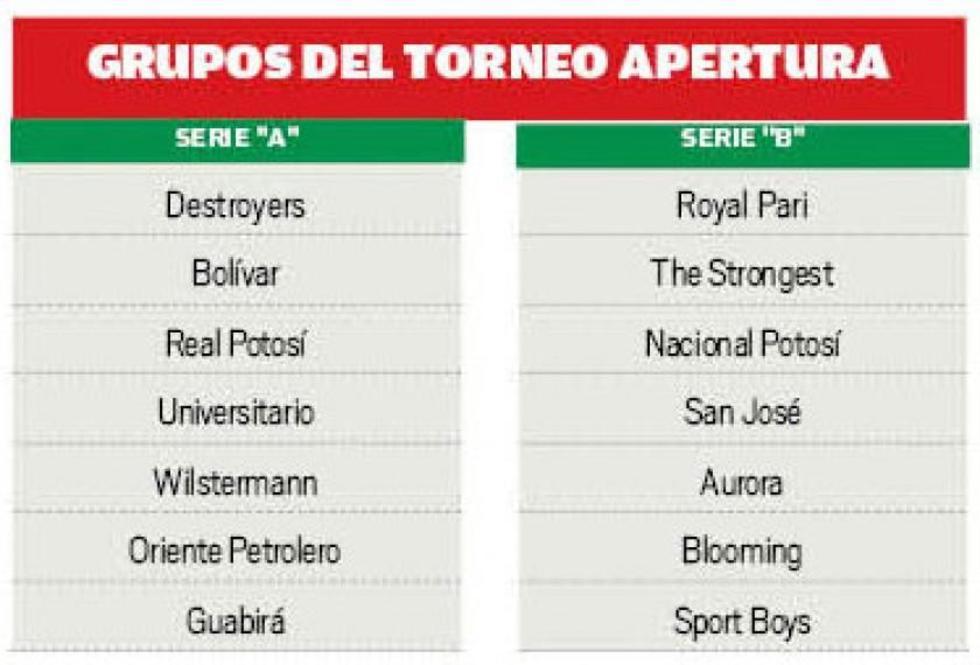 Grupos del Torneo Apertura