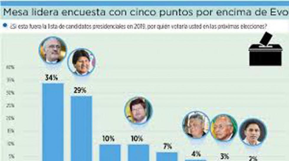 Encuesta: Mesa supera a Evo y Samuel Doria Medina aparece tercero