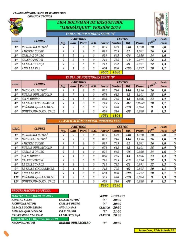 Pichincha y Nacional lideran la tabla de la Libo