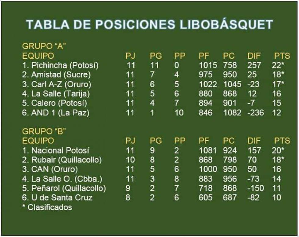 Pichincha y Nacional lideran la Libo