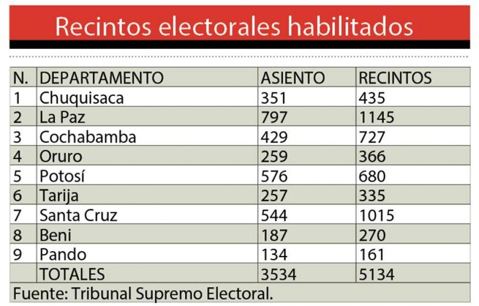 Recintos electorales habilitados
