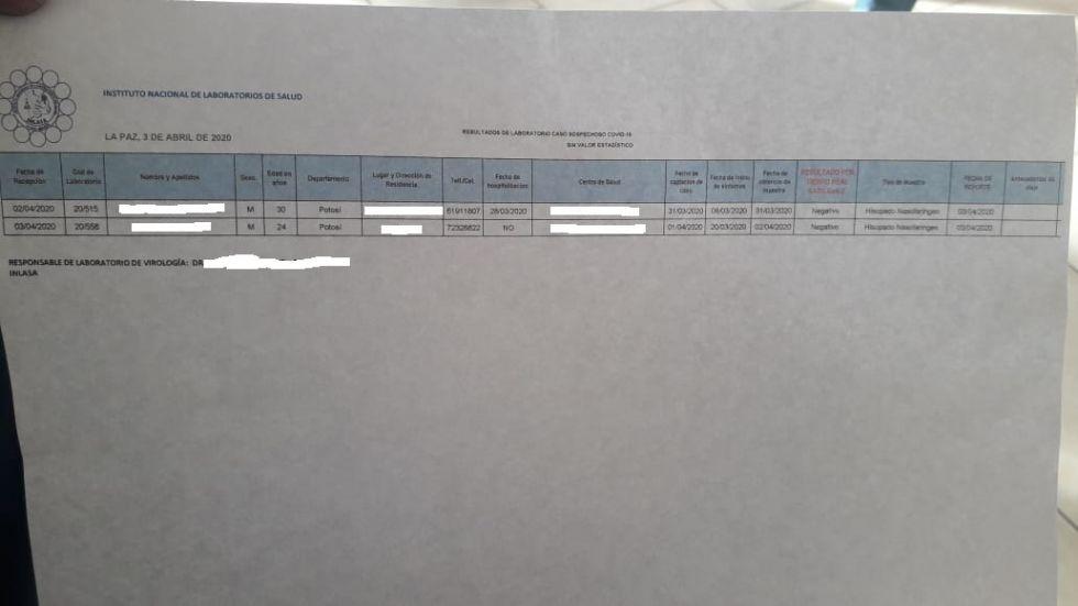 Se filtra informe con dos casos negativos de coronavirus en Potosí