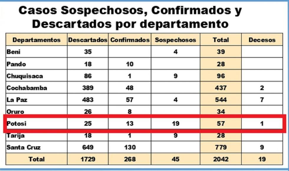 Así están las cifras en el Departamento.
