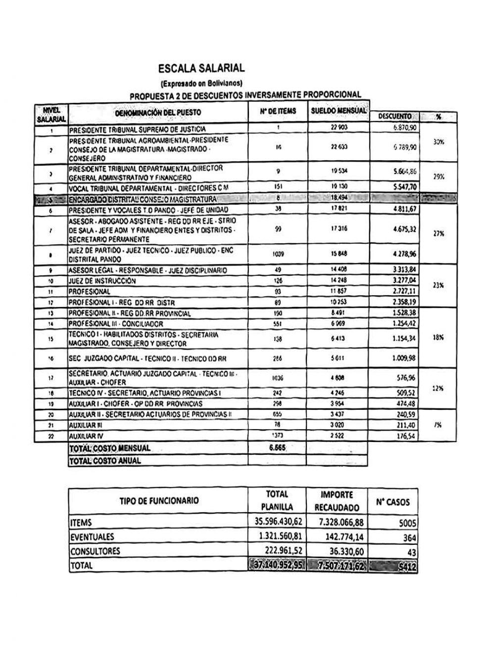 Los magistrados del TSJ habían planteado una tabla con porcentajes de descuentos inversamente proporcional a los salarios.