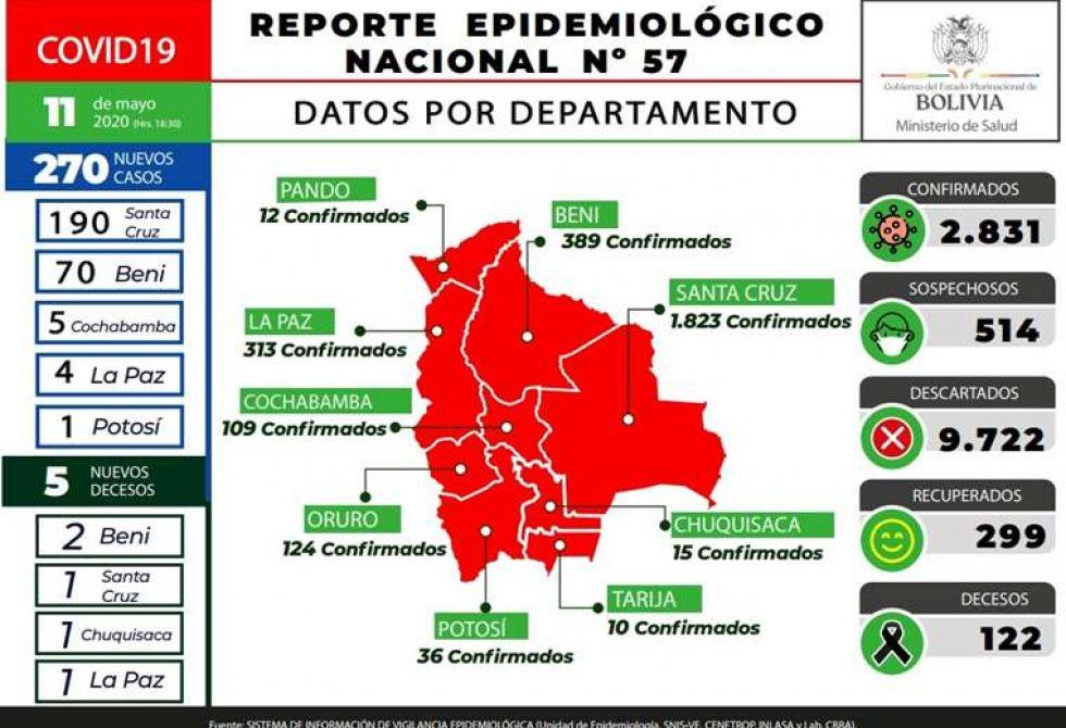Detalle del reporte epidemiológico dellunes 11 de mayo