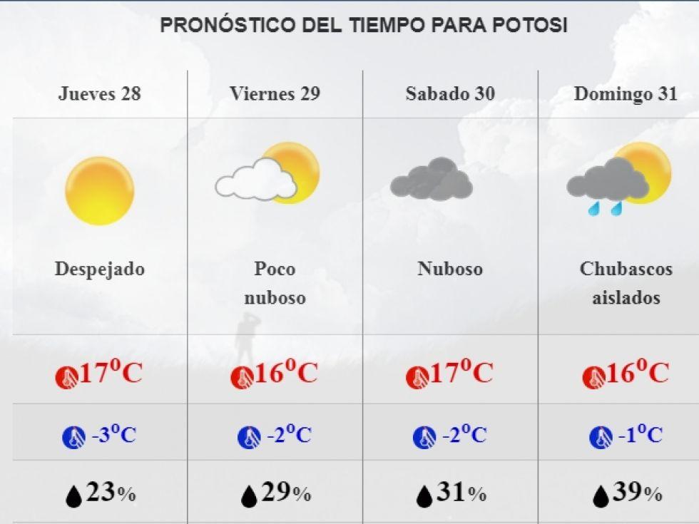 Pronóstico para los siguientes días.