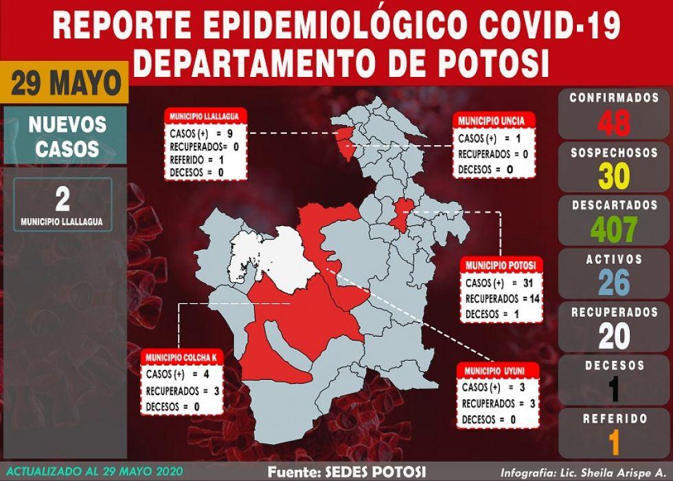 Potosí reporta dos nuevos casos de COVID-19 en Llallagua y suman 48