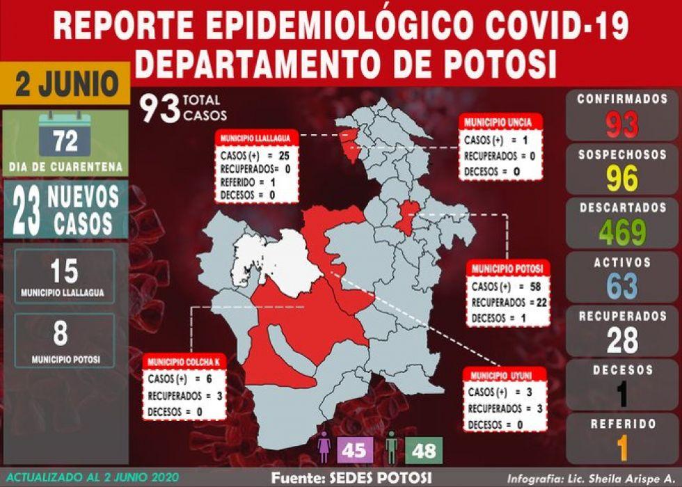 Potosí registra la cifra más alta en un día: 23 positivos que suben total a 93