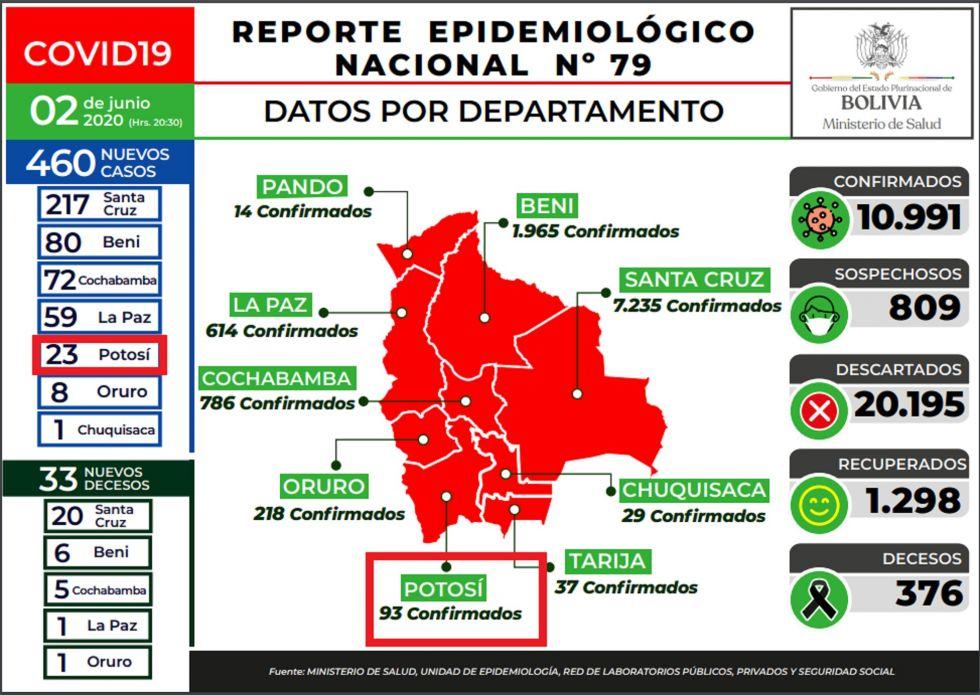 Reporte del Ministerio de Salud