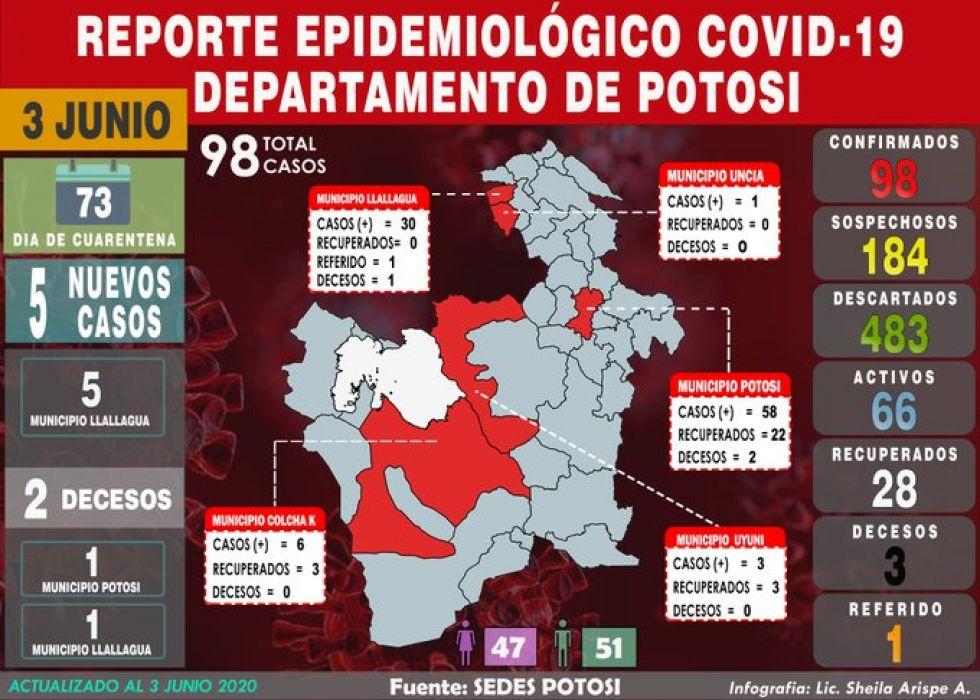 Sedes Potosí reporta incremento de casos y decesos por COVID-19