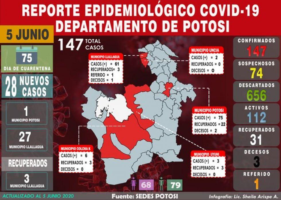 Potosí cierra viernes con 28 casos nuevos de COVID-19, acumulado llega a 147