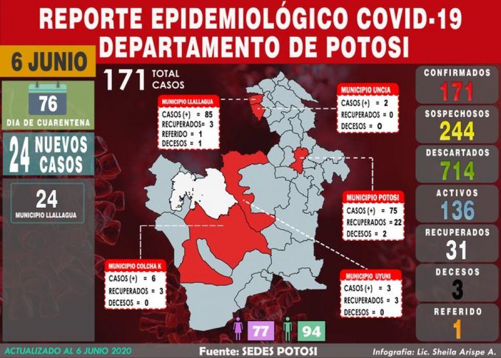 Potosí sube a 171 casos de COVID-19, con 24 nuevos en Llallagua