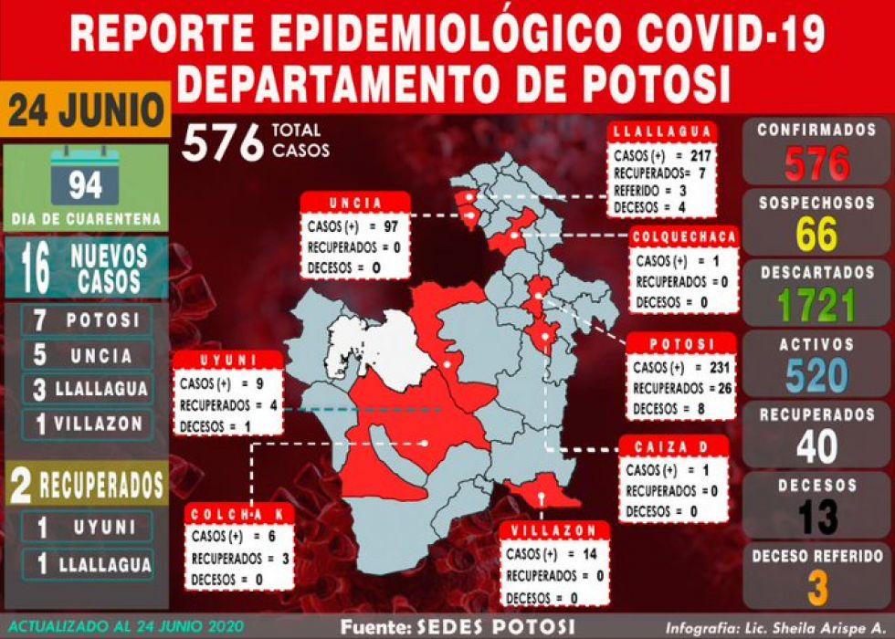 Mapa del #coronavirus en #Potosí el 24 de junio de 2020 Elaboración: Lic. Sheila Arispe