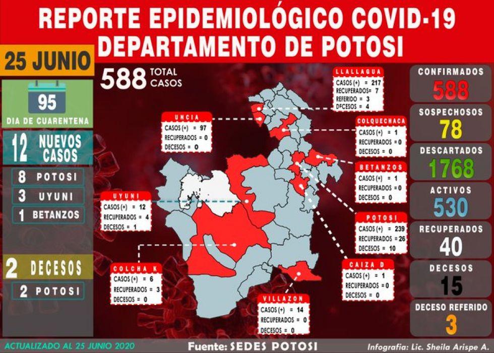 Mapa del #coronavirus en #Potosí el 25 de junio de 2020 Elaboración: Lic. Sheila Arispe