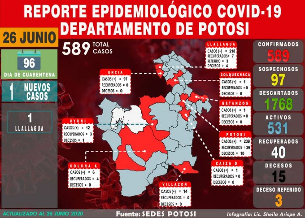 Mapa del #coronavirus en #Potosí el 26 de junio de 2020 Elaboración: Lic. Sheila Arispe