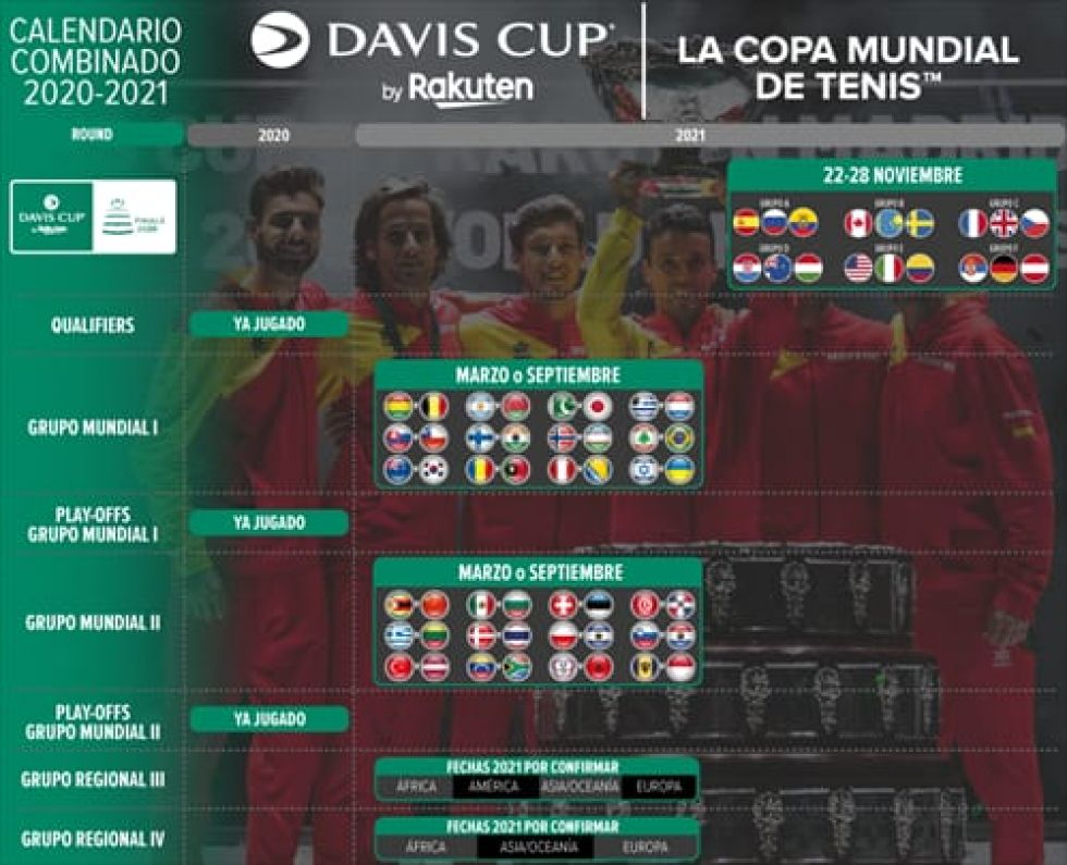 La ITF posterga para 2021 la Fed Cup y la Copa Davis