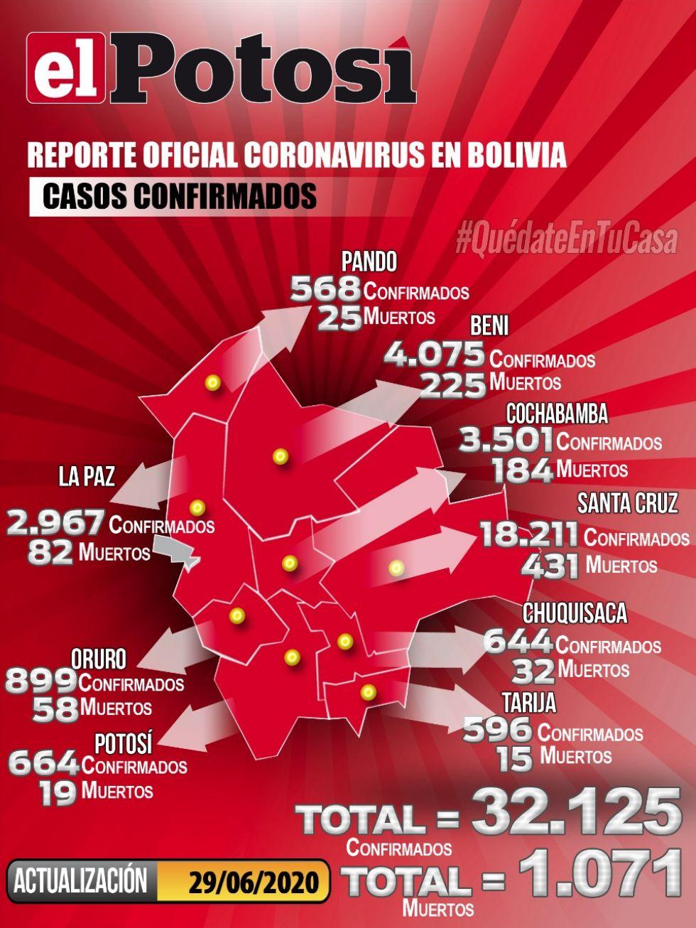 Mapa del #coronavirus en #Bolivia el 29 de junio de 2020