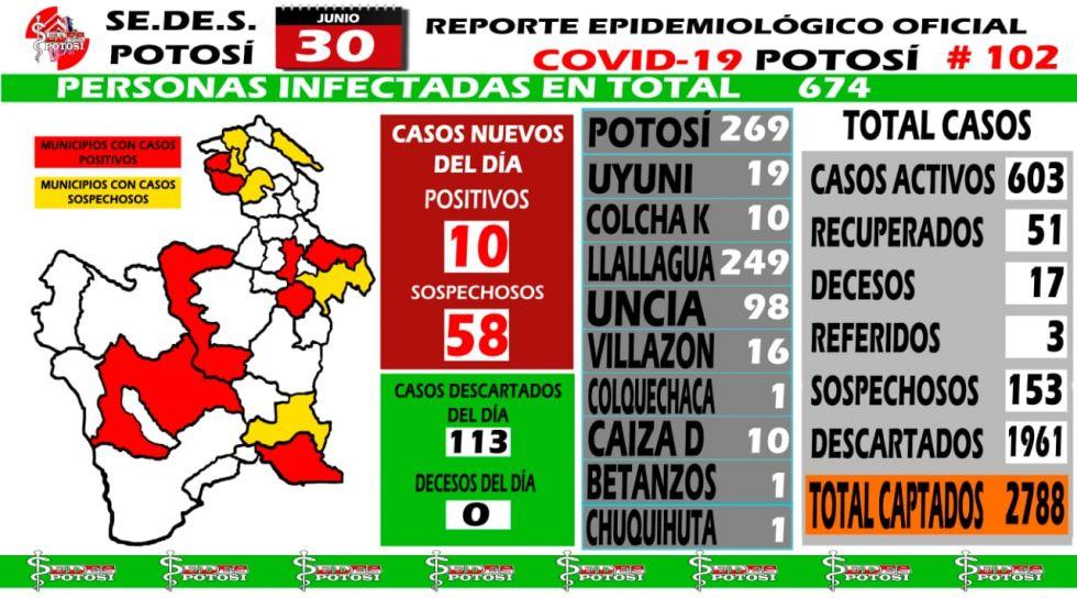 Gráfico del Sedes Potosí