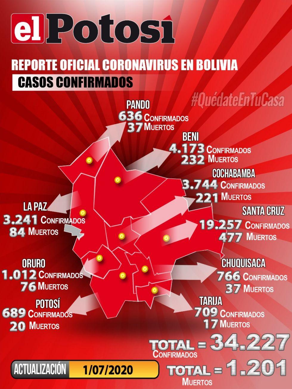 Mapa del #coronavirus en #Bolivia el 1 de julio de 2020