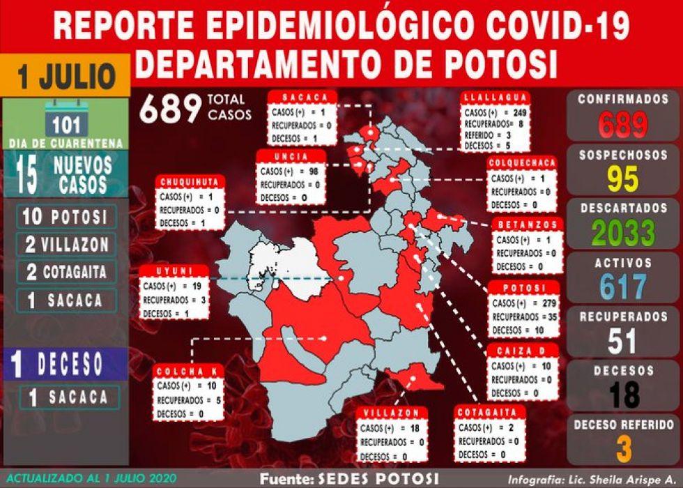 Potosí suma 15 casos de coronavirus, un deceso y acumulado es de 689