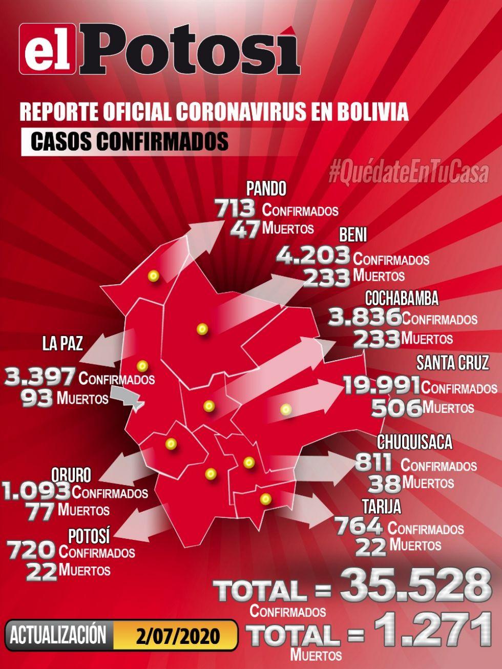 Mapa del #coronavirus en #Bolivia el 2 de julio de 2020
