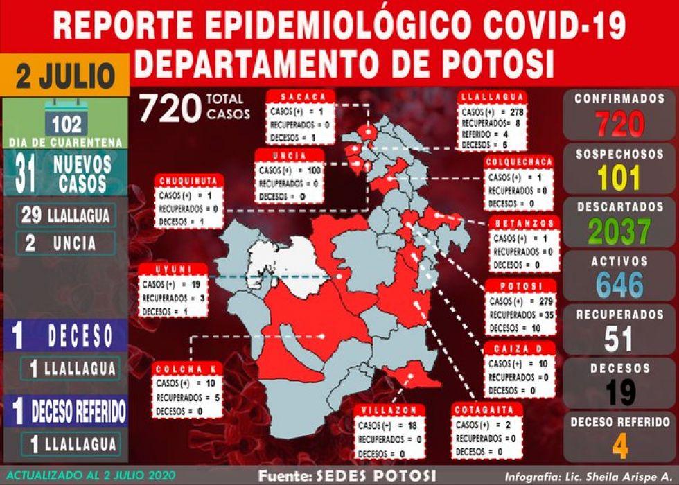 Potosí reporta 31 nuevos casos de coronavirus y acumulado supera los 700