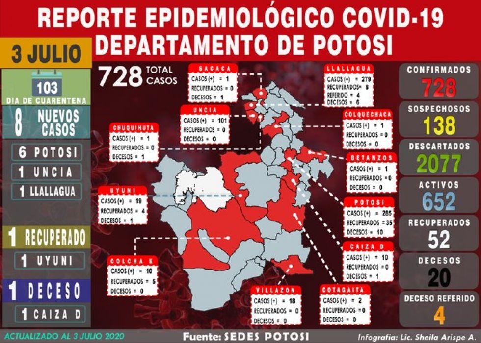 Sedes reporta ocho nuevos casos con lo que cifra sube a 728