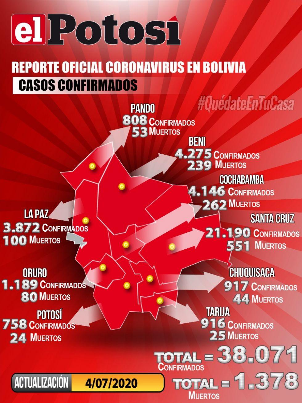 Bolivia reporta más de mil casos de coronavirus y acumula más de 38.000 contagios
