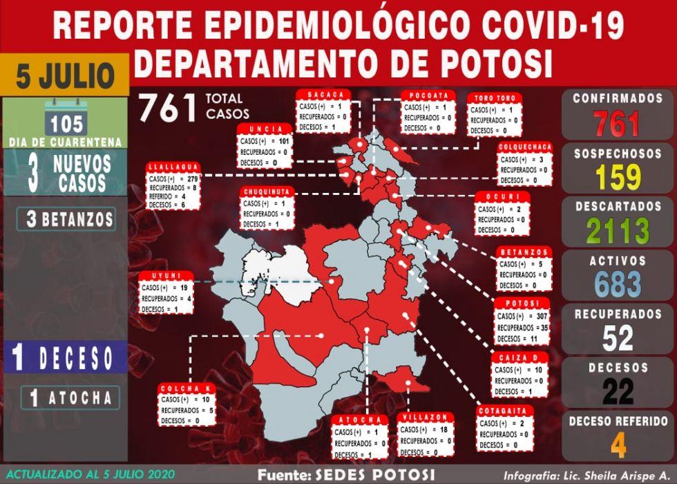Mapa del #coronavirus en #Potosí el 5 de julio de 2020 Elaboración: Lic. Sheila Arispe