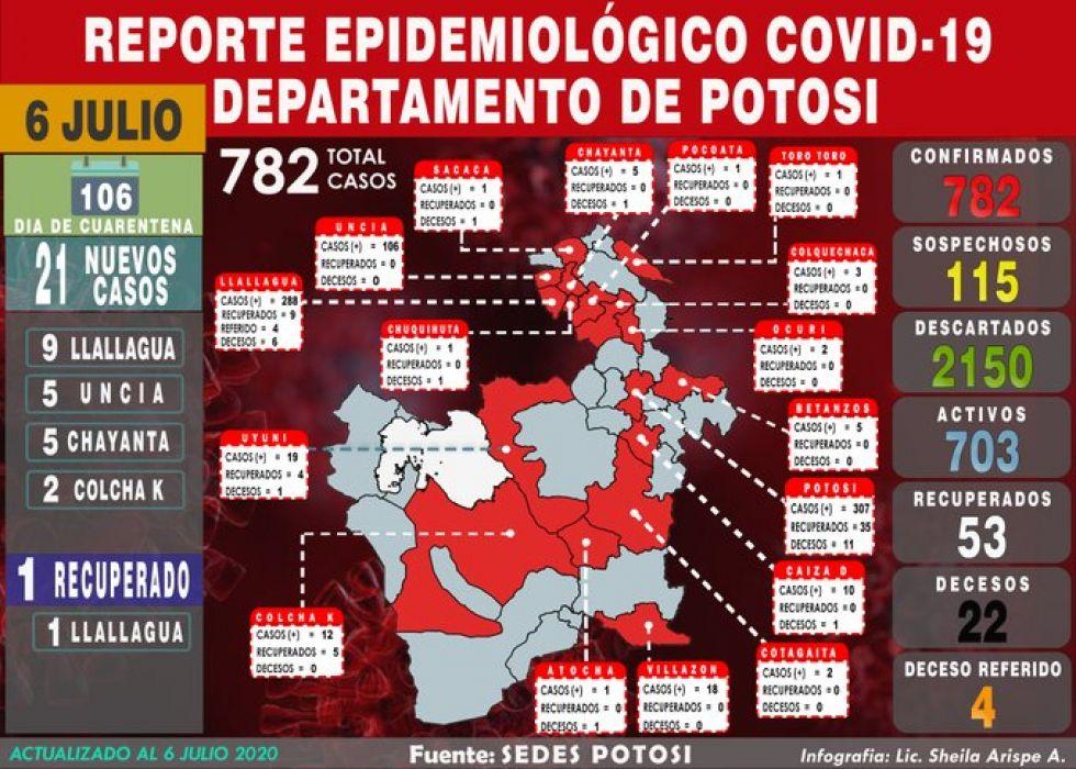 Hay 21 nuevos casos de coronavirus en el norte potosino