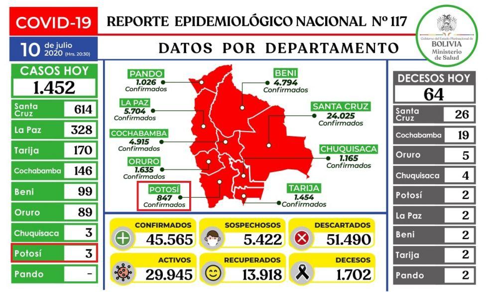 Bolivia supera los 45.000 casos de coronavirus con casi 1.500 nuevos casos