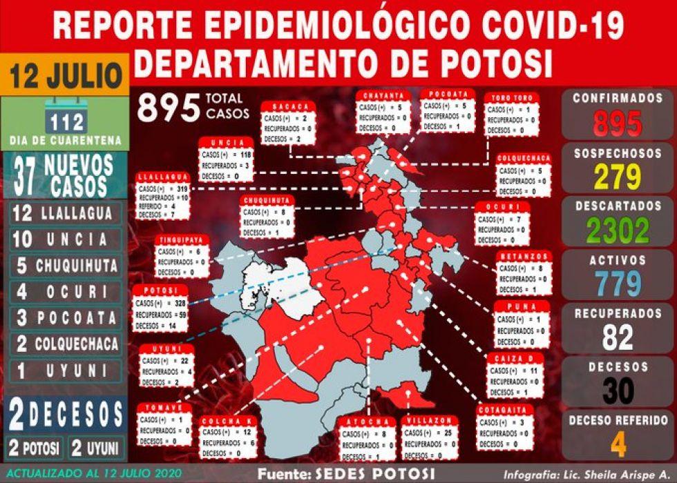Potosí reporta 37 nuevos casos de coronavirus y acumulado se acerca a los 900