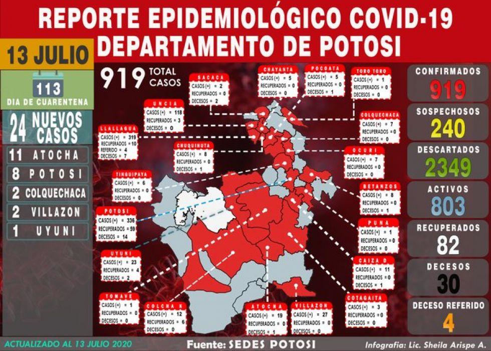 Potosí inicia semana con 24 nuevos casos de coronavirus y acumulado supera los 900