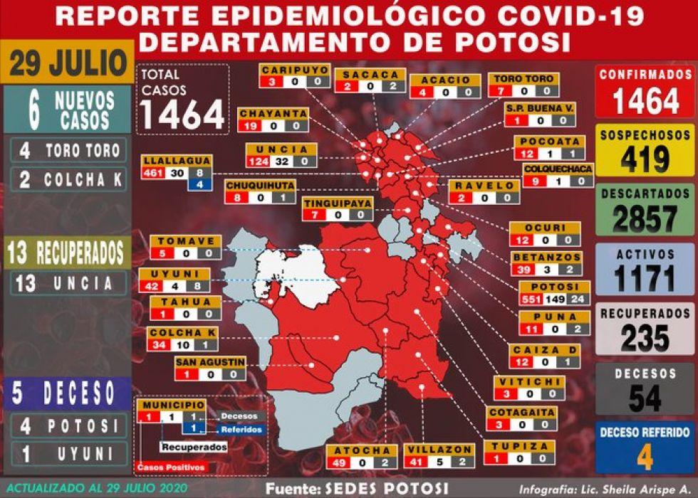 Mapa del #coronavirus en #Bolivia el 29 de julio de 2020 Elaboración: Lic. Sheila Arispe