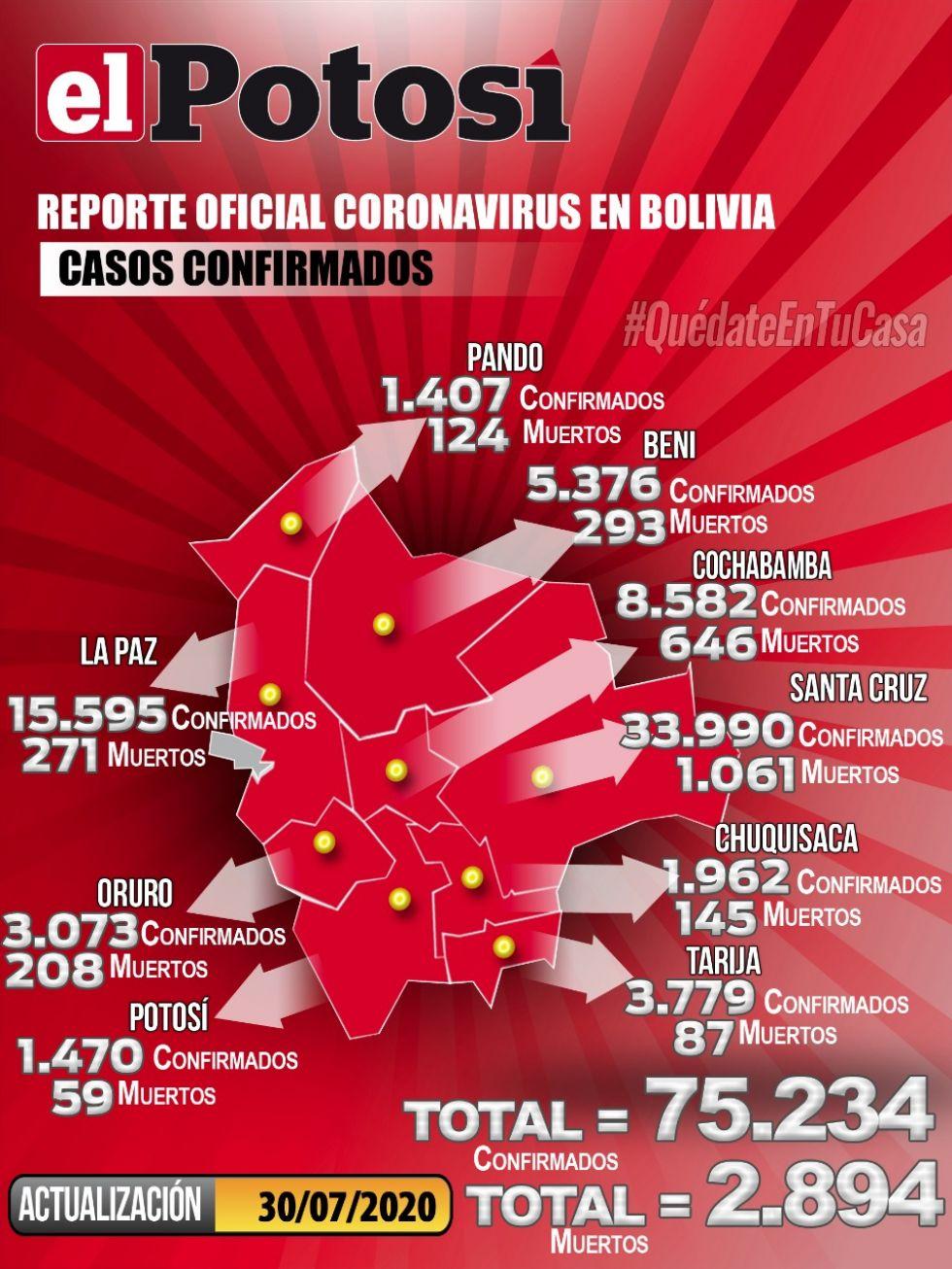 Mapa del #coronavirus en #Bolivia el 30 de julio de 2020