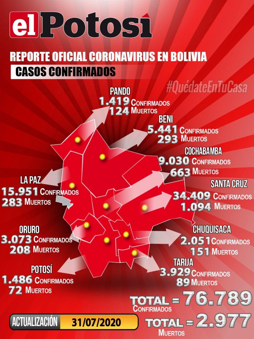 Mapa del #coronavirus en #Bolivia el 31 de julio de 2020