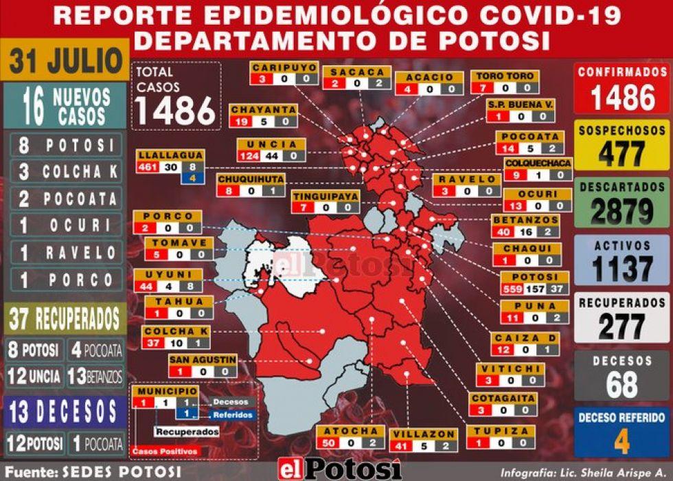 Mapa del #coronavirus en #Potosí  el 31 de julio de 2020 Elaboración: Lic. Sheila Arispe