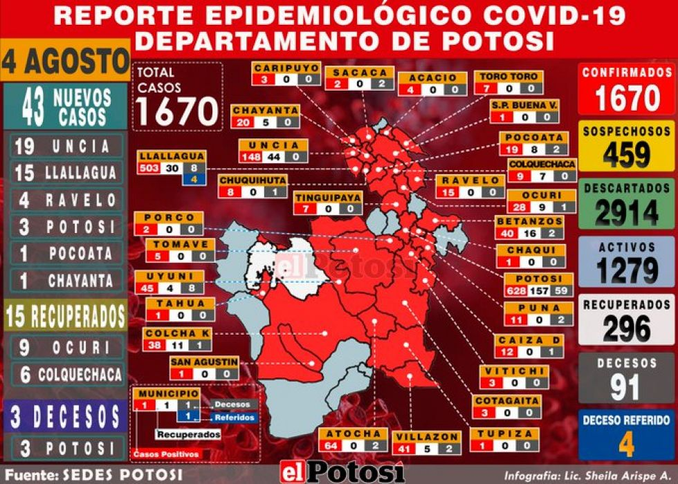Mapa del #coronavirus en #Potosí el 4 de agosto de 2020 Elaboración: Lic. Sheila Arispe