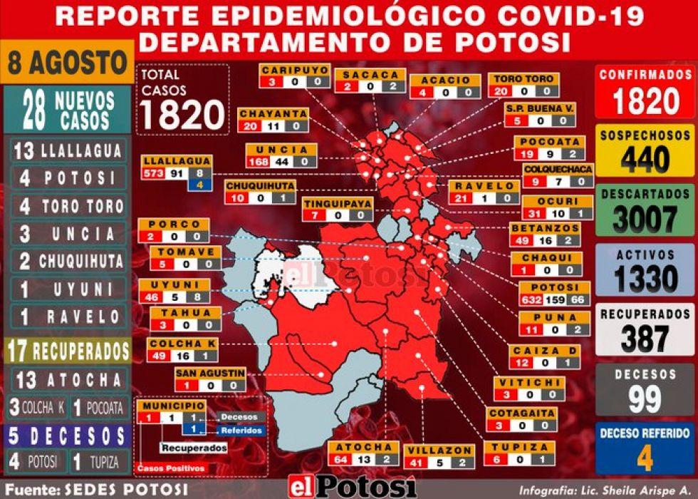 Mapa del #coronavirus en #Potosí el 8 de agosto de 2020 Elaboración: Lic. Sheila Arispe
