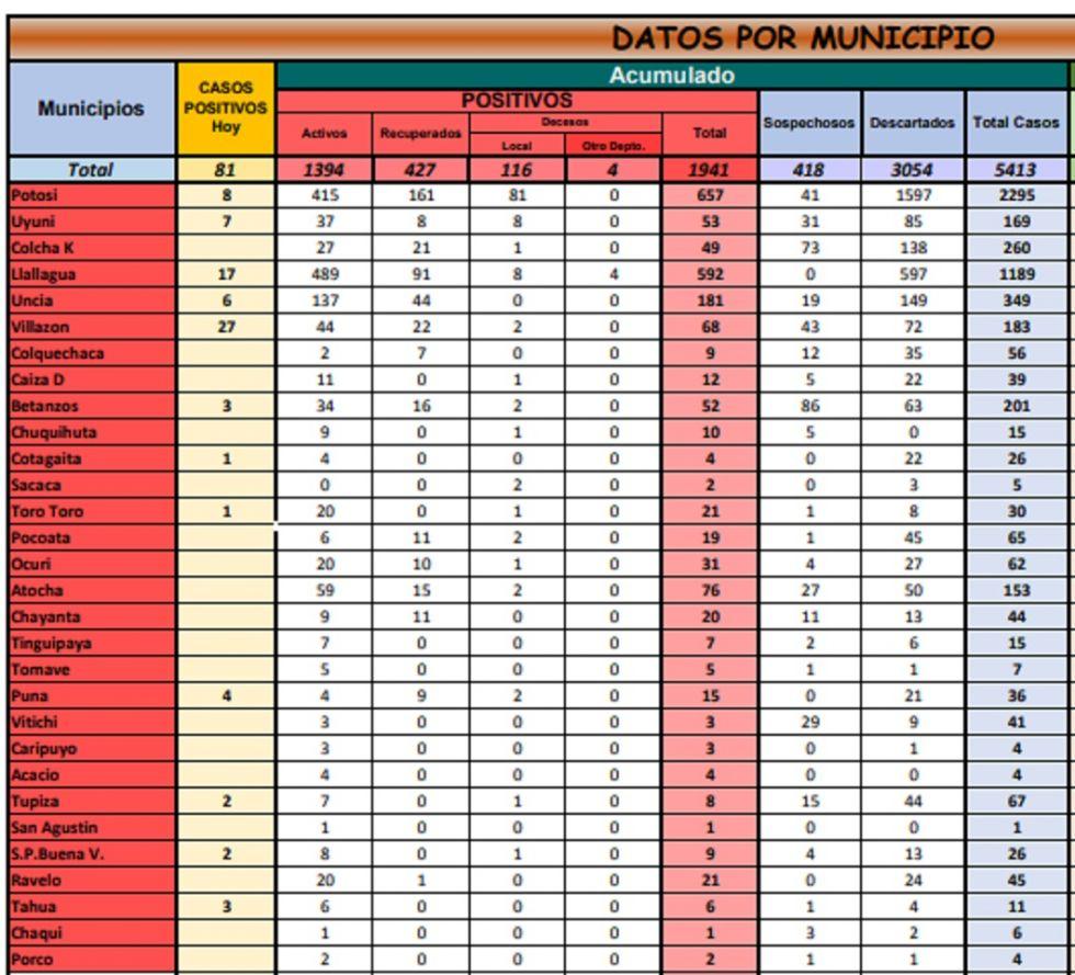 Potosí reporta 81 nuevos casos de coronavirus y acumulado sube a 1.941