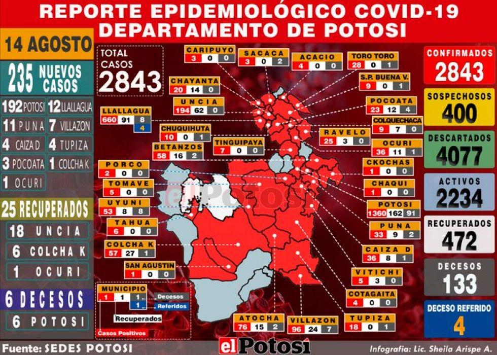 Potosí reporta el incremento de 235 casos de coronavirus y acumulado sube a 2.843