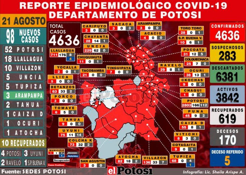 Mapa del #coronavirus en #Potosí el 21 de agosto de 2020 Elaboración: Lic. Sheila Arispe