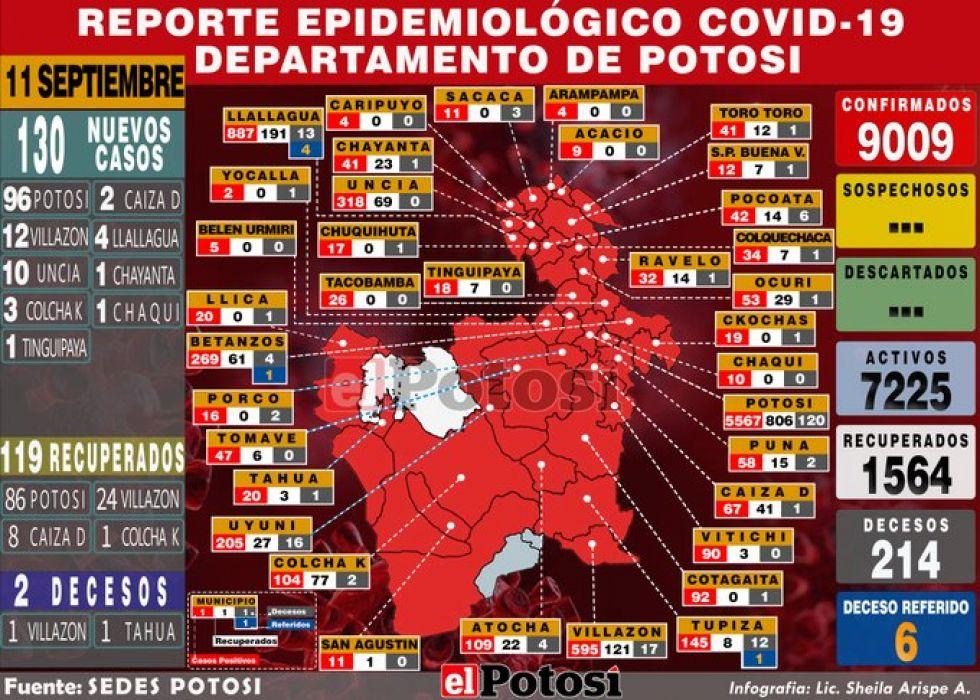 Mapa del #coronavirus en #Potosí el 11 de septiembre de 2020 Elaboración: Lic. Sheila Arispe