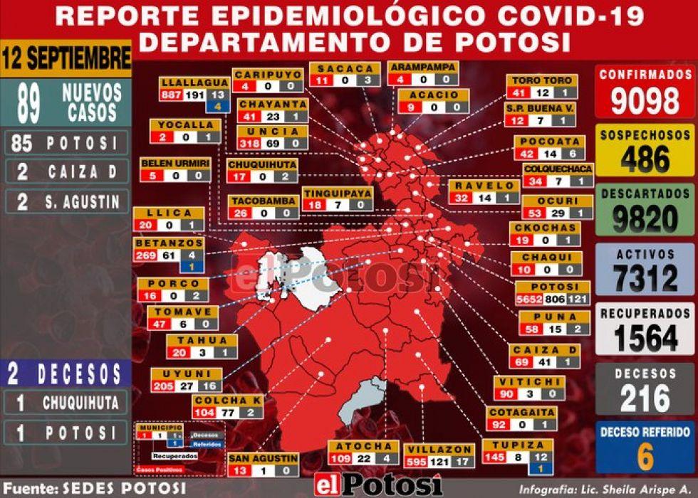 Potosí reporta 89 nuevos casos de coronavirus y acumulado supera los 9.000 contagios