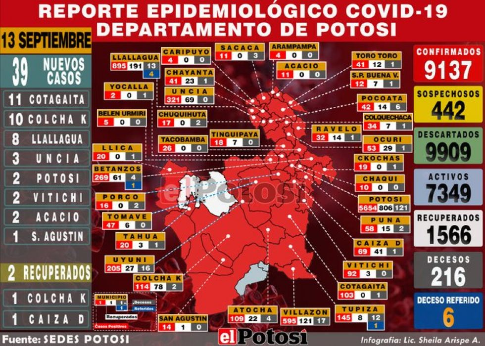 Potosí suma 39 nuevos casos de coronavirus y acumulado llega a 9.137