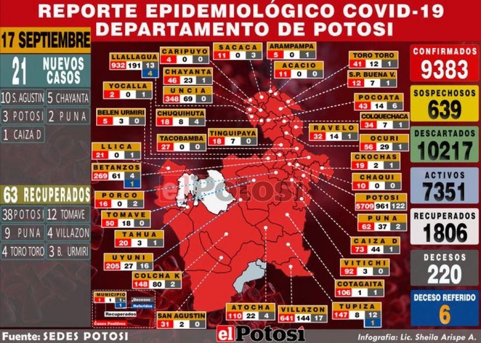 Mapa del #coronavirus en #Potosí el 17 de septiembre de 2020 Elaboración: Lic. Sheila Arispe